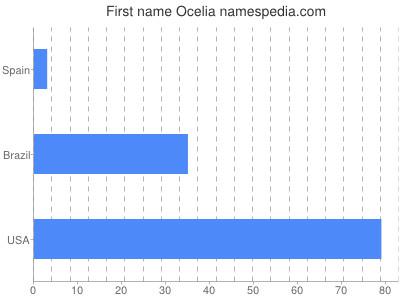 Given name Ocelia