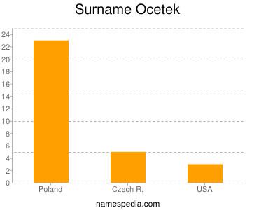 Surname Ocetek
