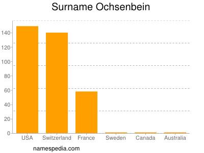 Surname Ochsenbein
