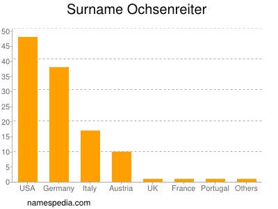 Surname Ochsenreiter