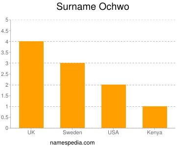 Surname Ochwo