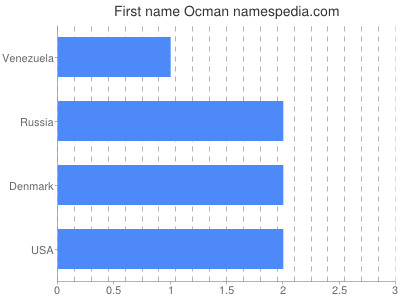 Given name Ocman