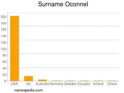 Surname Oconnel