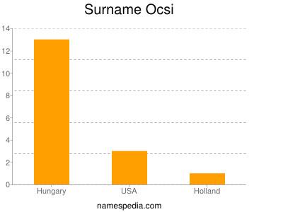 Surname Ocsi