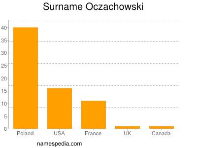 Surname Oczachowski