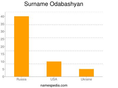 Surname Odabashyan
