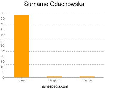Surname Odachowska