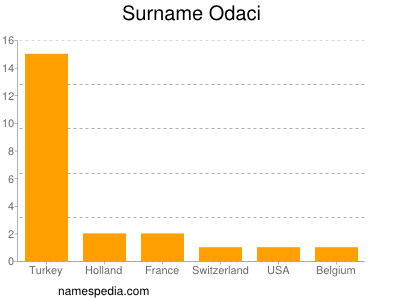 Surname Odaci