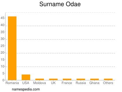 Surname Odae