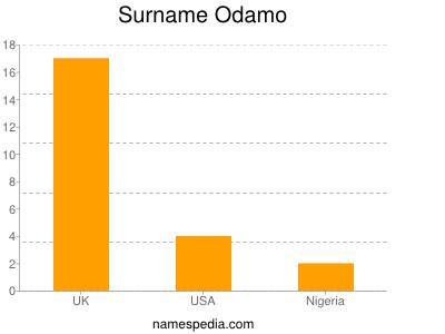 Surname Odamo