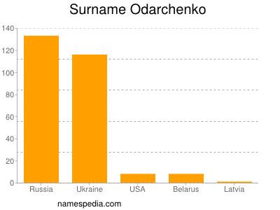Surname Odarchenko