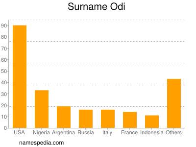 Surname Odi
