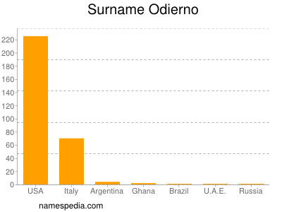 Surname Odierno