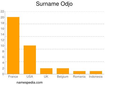 Surname Odjo