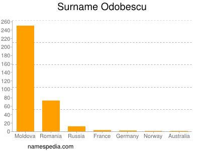 Surname Odobescu