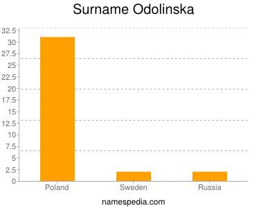 Surname Odolinska