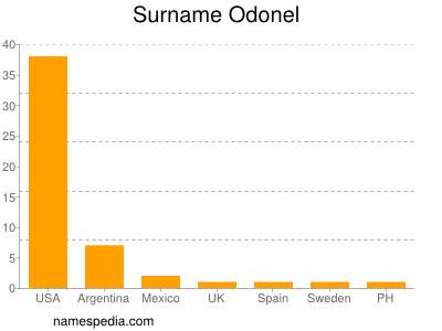Surname Odonel