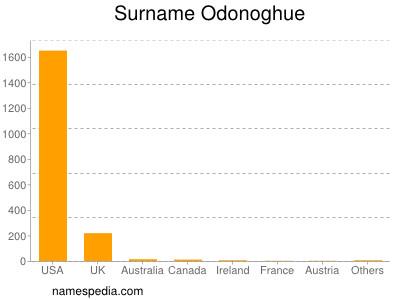 Surname Odonoghue