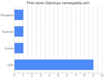 Given name Odontuya
