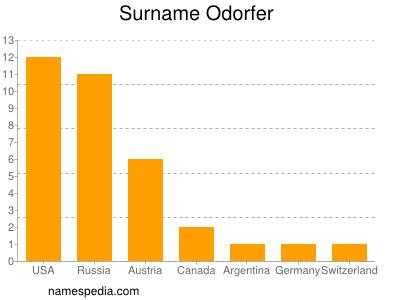 Surname Odorfer