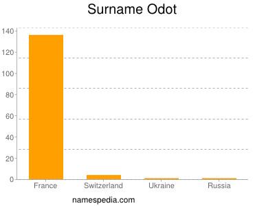 Surname Odot