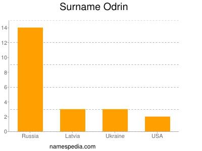 Surname Odrin