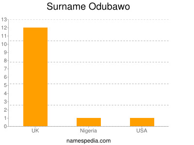Surname Odubawo