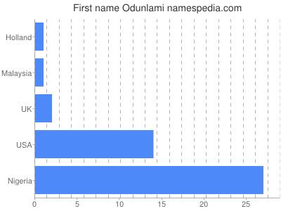 Given name Odunlami