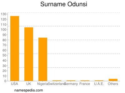 Surname Odunsi