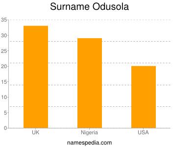Surname Odusola