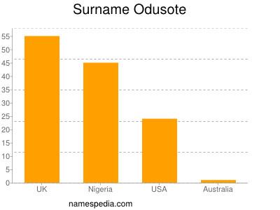 Surname Odusote