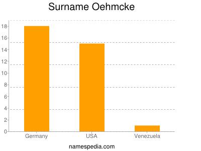 Surname Oehmcke