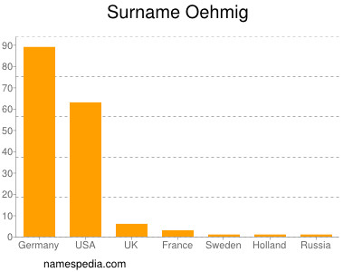 Surname Oehmig