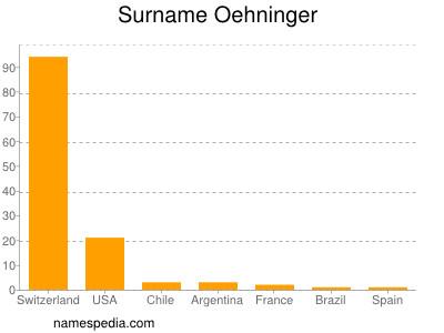 Surname Oehninger