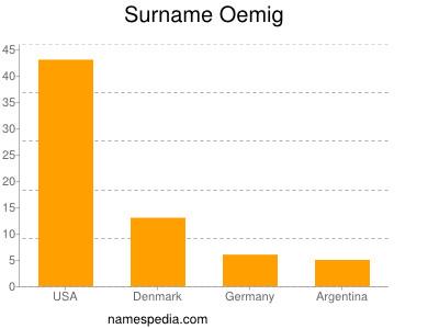 Surname Oemig