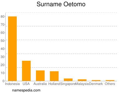 Surname Oetomo