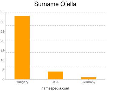 Surname Ofella