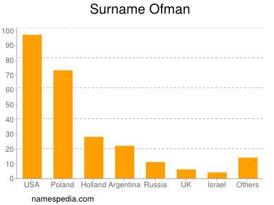 Surname Ofman