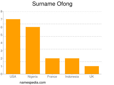 Surname Ofong