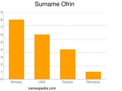 Surname Ofrin