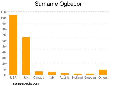 Surname Ogbebor