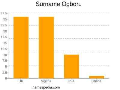 Surname Ogboru