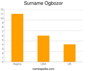 Surname Ogbozor