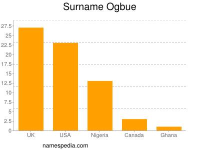 Surname Ogbue