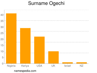 Surname Ogechi