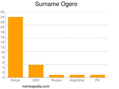 Surname Ogero