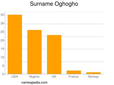 Surname Oghogho