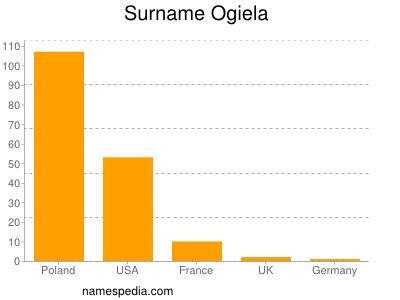 Surname Ogiela