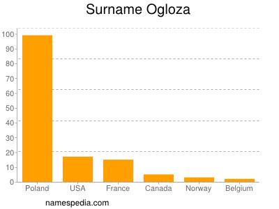 Surname Ogloza