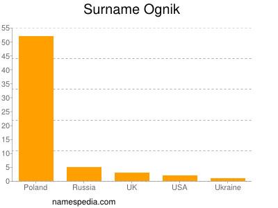 Surname Ognik